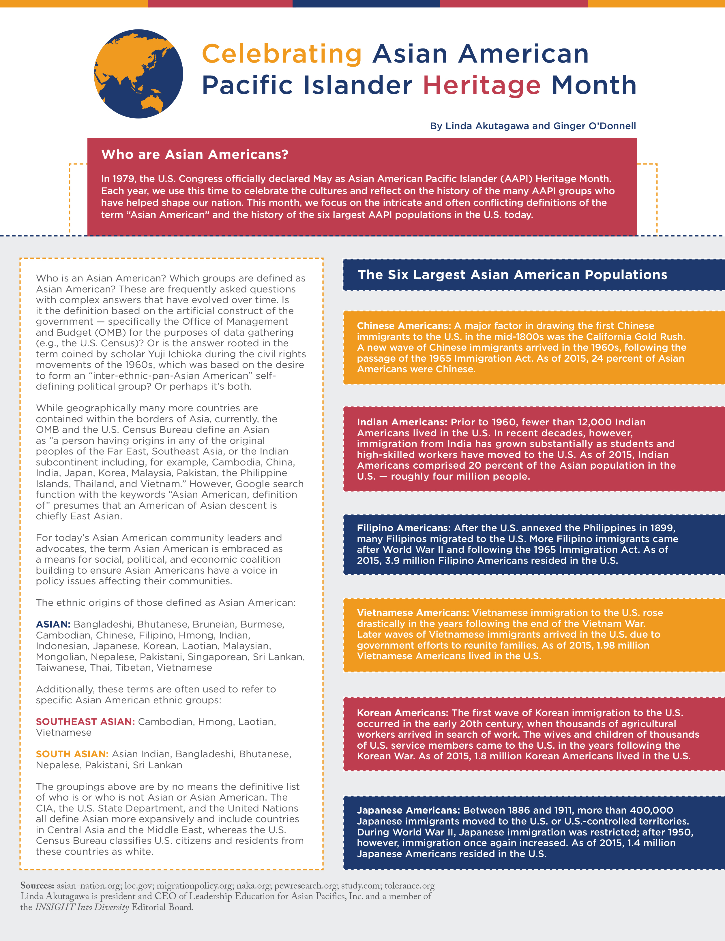 Insight into Diversity infographic by Linda Akutagawa and Ginger O'Donnell sharing details about which nations are included in the AAPI definition