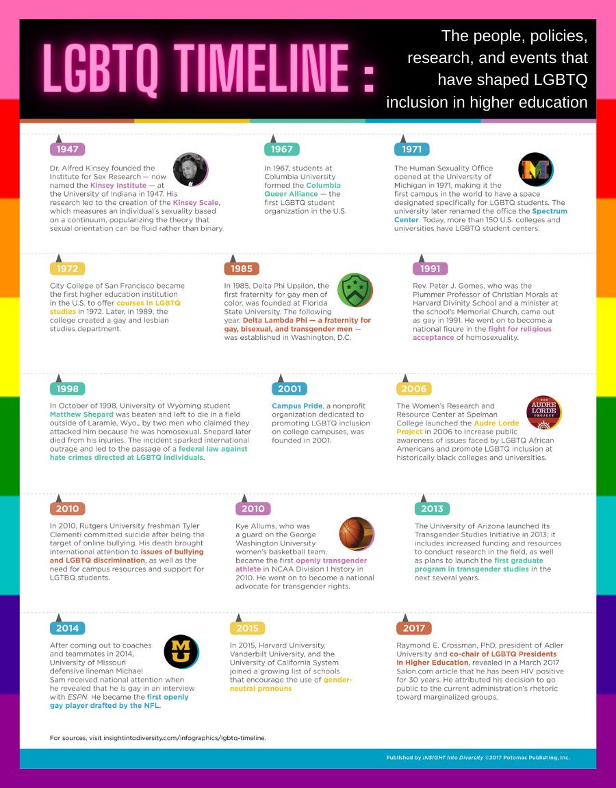 Insight into diversity LGBTQ timeline