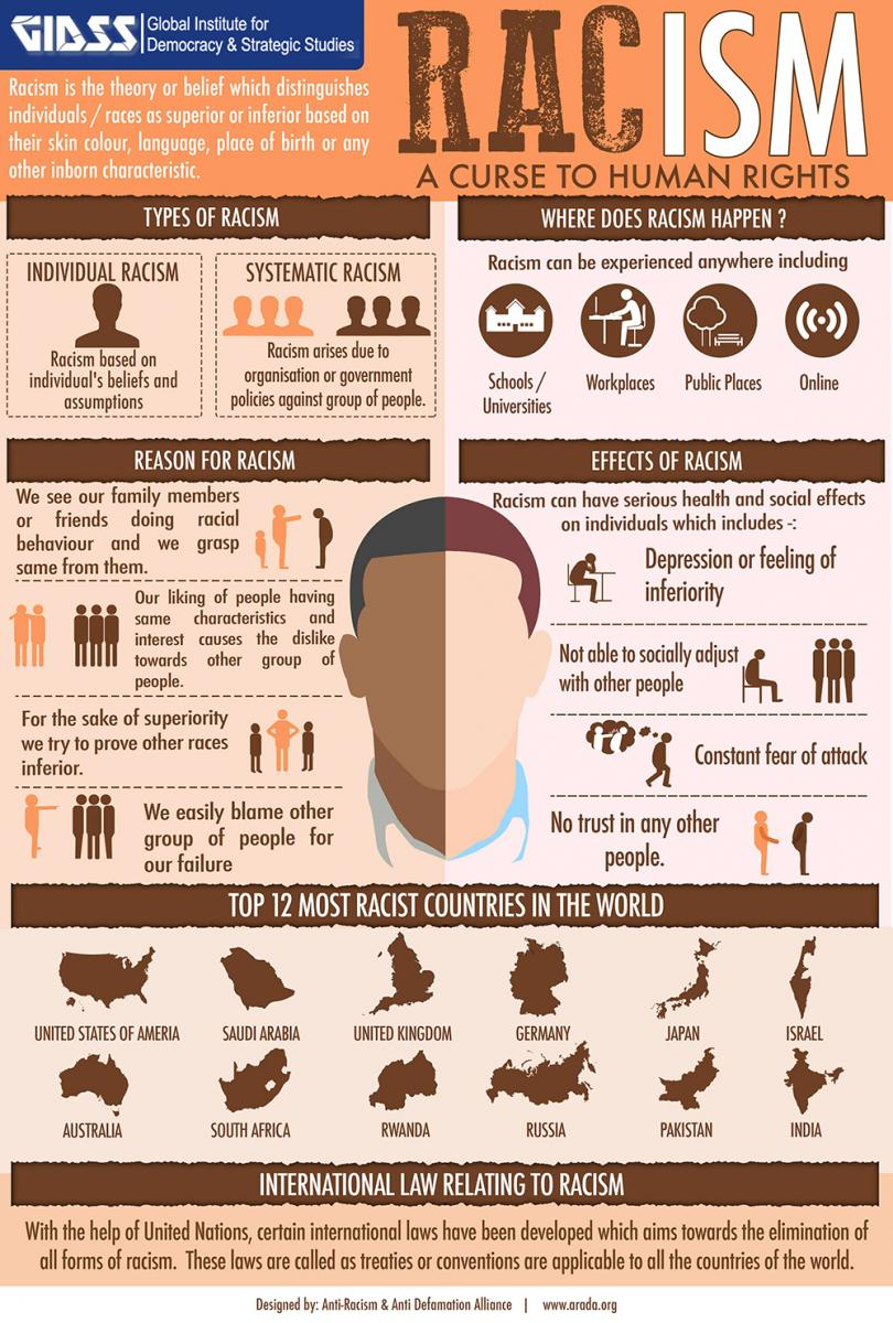 Infographic titled Racism