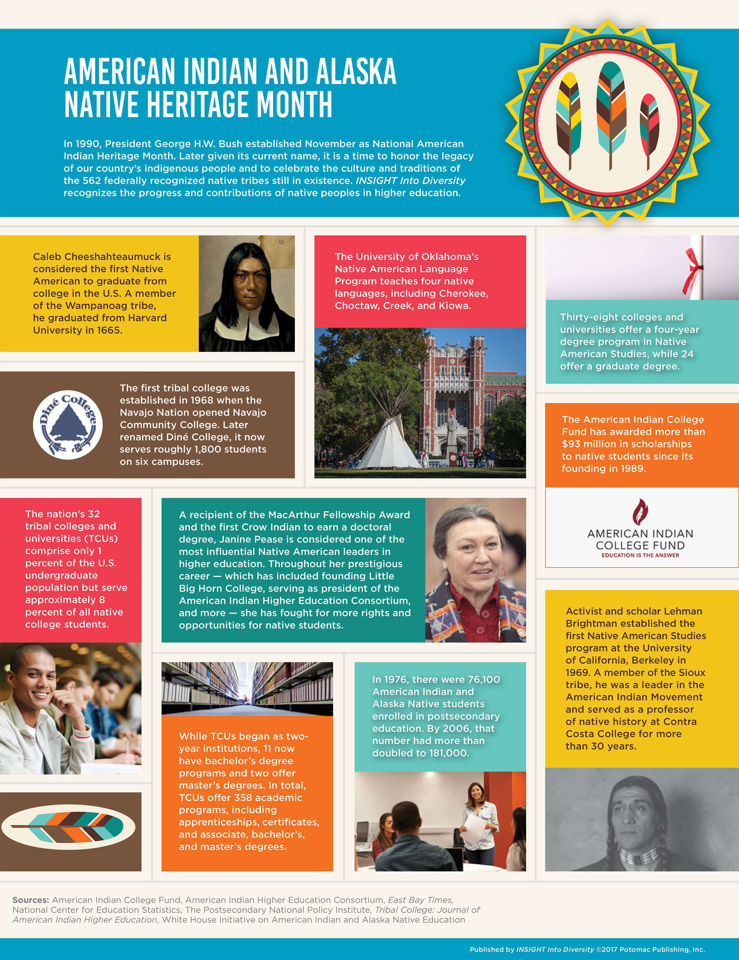 American Indian and Alaska Native Heritage Month infograph created by Insight Into Diversity