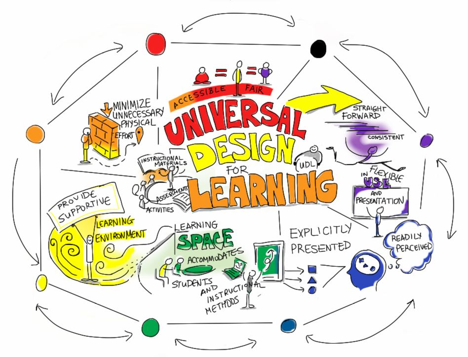 Universal Design for Learning Diagram