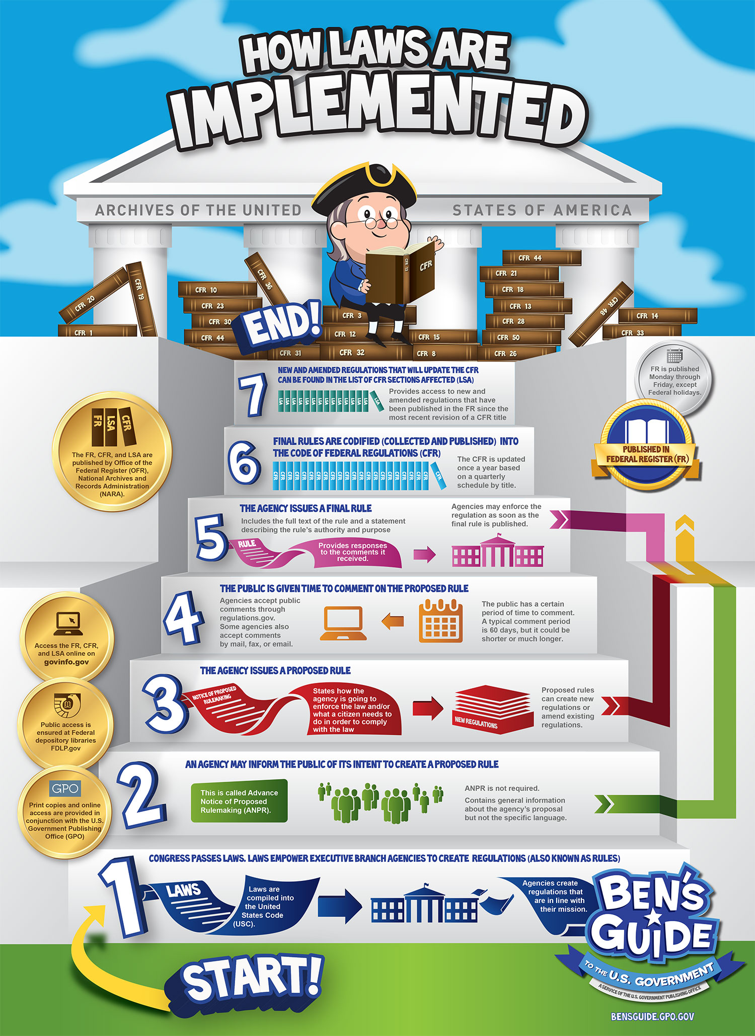 How Laws Are Implemented Inforgraphic
