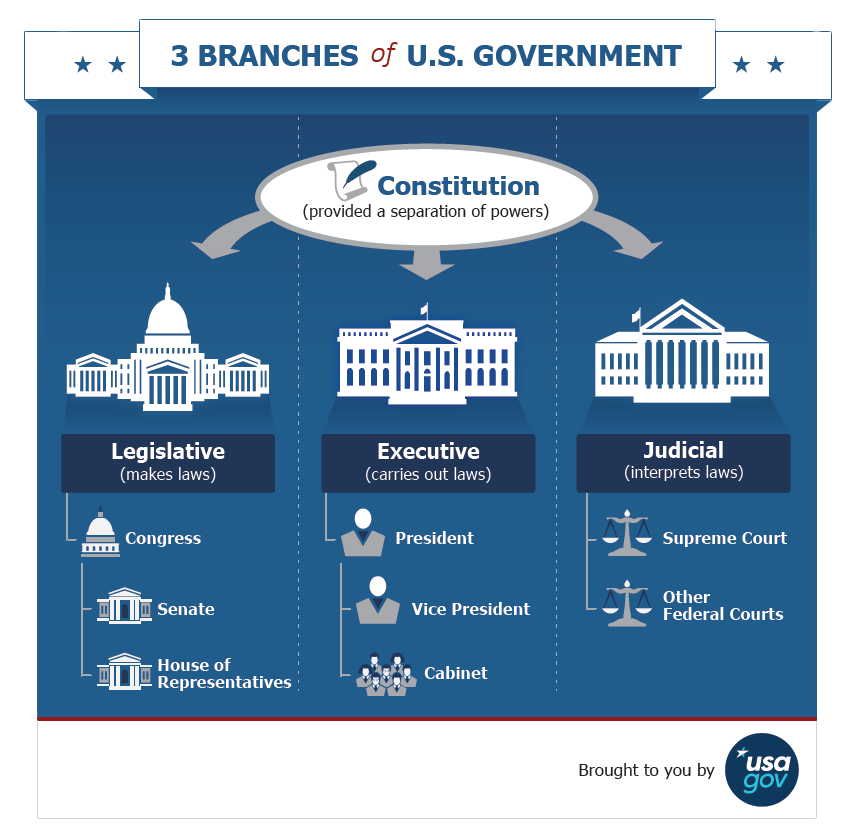 USA.gov Inforgraphic on the structure of the U.S. Government