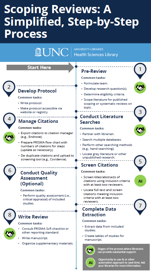 Scoping Reviews: A Simplified, Step-by-Step Process  Step 1: Pre-Review. Common tasks include formulating a team, developing research question(s), determining the eligibility criteria, and scoping literature for published scoping or systematic reviews on the topic. Librarians can provide substantial support for Step 1.  Step 2: Develop Protocol. Common tasks include writing the protocol and making the protocol accessible via a website or registry.  Step 3: Conduct Literature Searches. Common tasks include partnering with a librarian, searching multiple databases, performing other searching methods such as hand searching, and locating grey literature or other unpublished research. Librarians can provide substantial support for Step 3. Step 4: Manage Citations. Common tasks include exporting citations to a citation manager such as Endnote, preparing a PRISMA flow-chart with numbers of citations for steps, updating as necessary, and de-duplicating citations and uploading them to a screening tool such as Covidence. Librarians can provide substantial support for Step 4.  Step 5: Screen Citations. Common tasks include screening titles and abstracts of citations using inclusion criteria with at least two reviewers and locating full-text and screening citations that meet inclusion criteria with at least two reviewers.  UNC Health Sciences Librarians (HSL) Librarians can provide support with using AI or other automation approaches to reduce the volume of literature that must be screened manually. Reach out to HSL for more information.  Step 6: Conduct Quality Assessment (Optional for Scoping Reviews). Common tasks include performing quality assessments, like a critical appraisal, of the included studies.  Step 7: Complete Data Extraction. Common tasks include extracting data from included studies and creating tables of studies for the manuscript.  Step 8: Write Review. Common tasks include consulting the PRISMA-ScR checklist or other reporting standard, writing the manuscrip