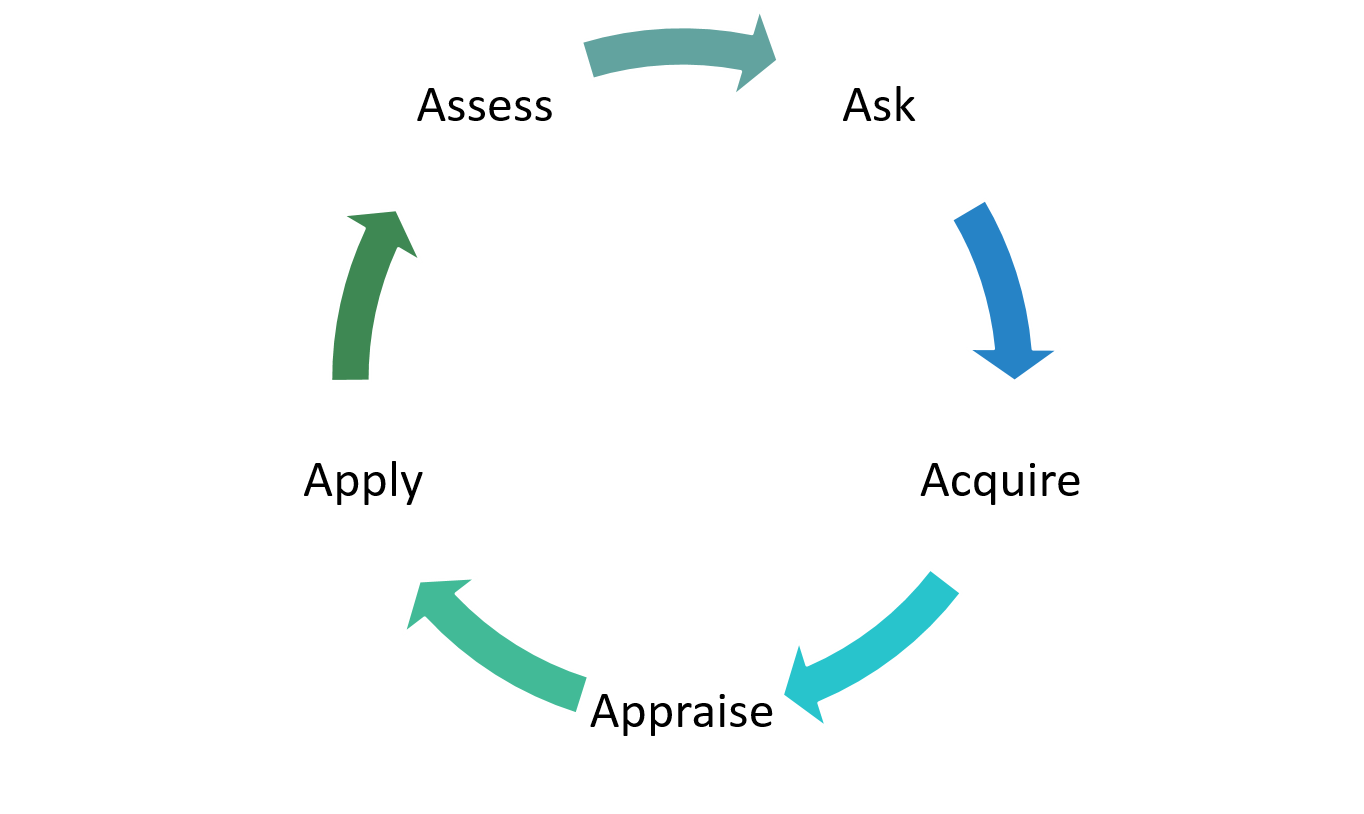 The Evidence-Based Nursing Process Cycle: Ask - Acquire - Appraise - Apply - Assess