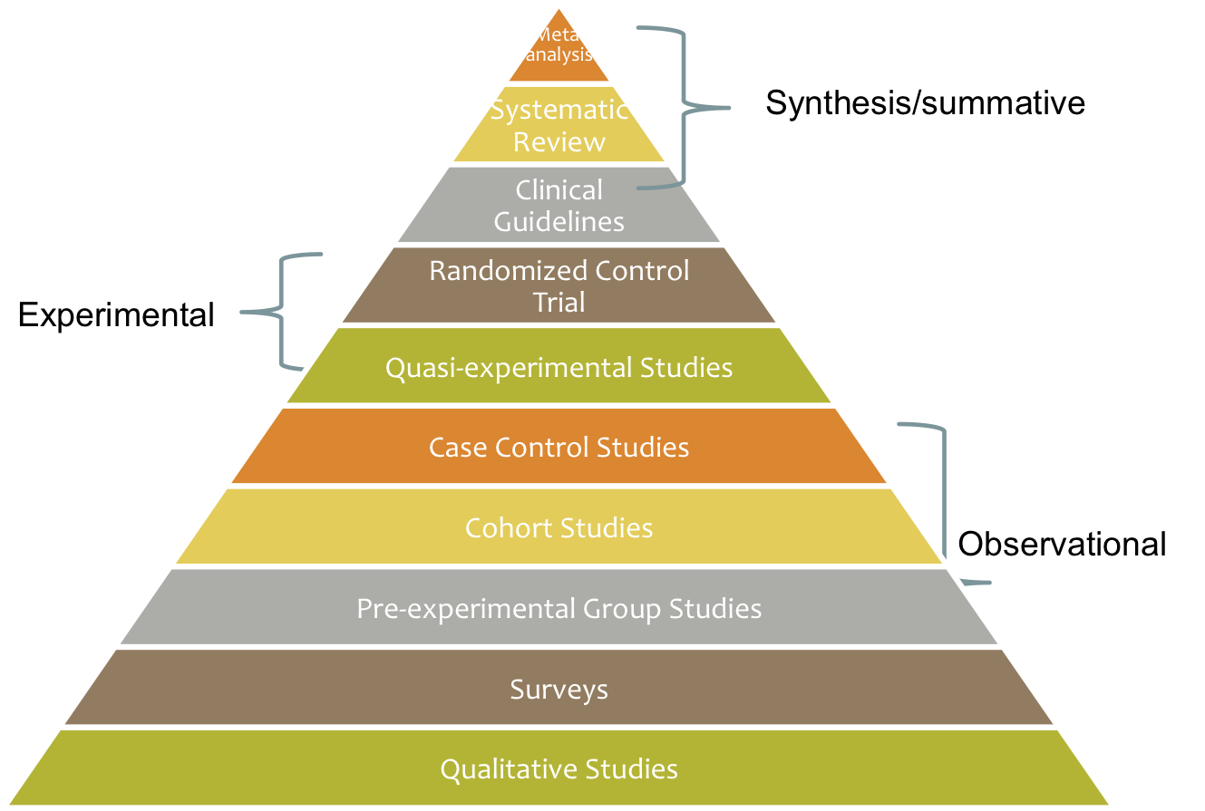 Pyramid showing Hierarchy of Social Work Evidence