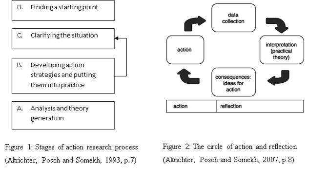 Image showing the stages of action research.