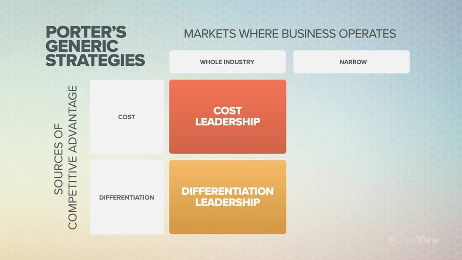 image of a graphic showing Porter's generic strategies