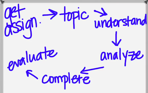 image of research process on white board
