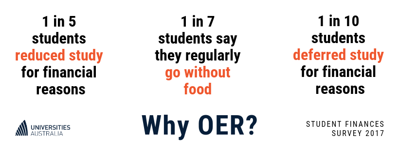 Image. Why OER. Many students reduce study or good without food.