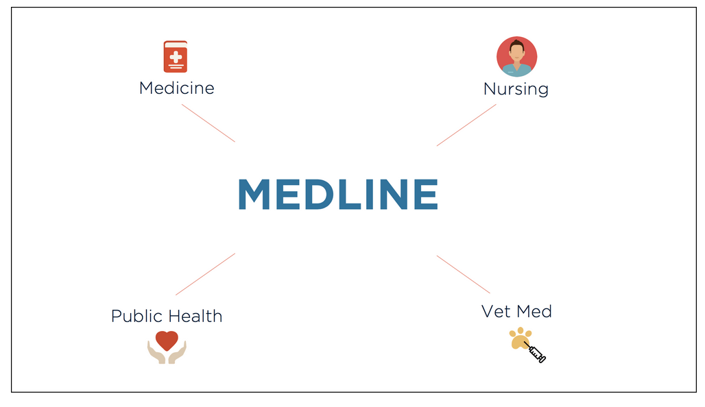 Image of Medline tutorial home page