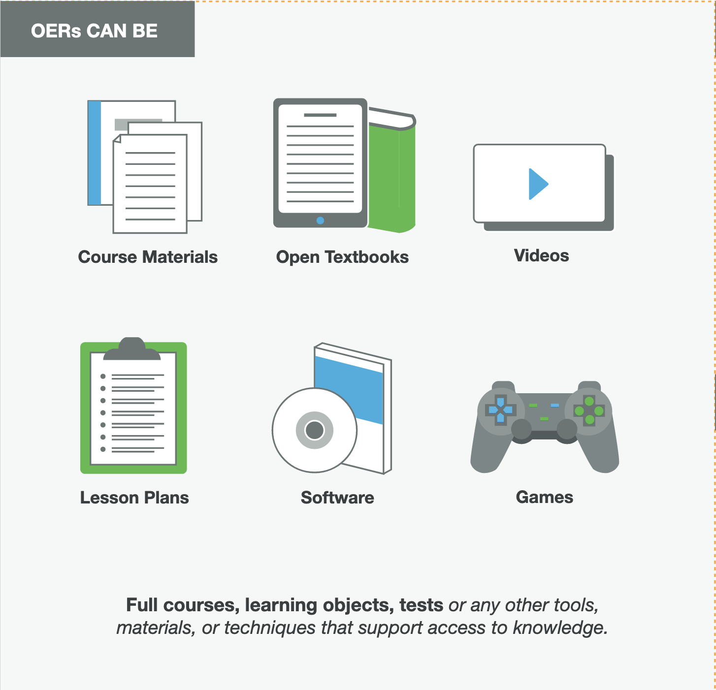 """Graphic stating """"OERs can be"""" with icons for various types of course materials"""