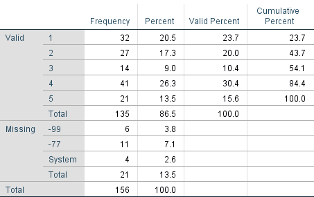 Frequency table of variable with no value labels defined