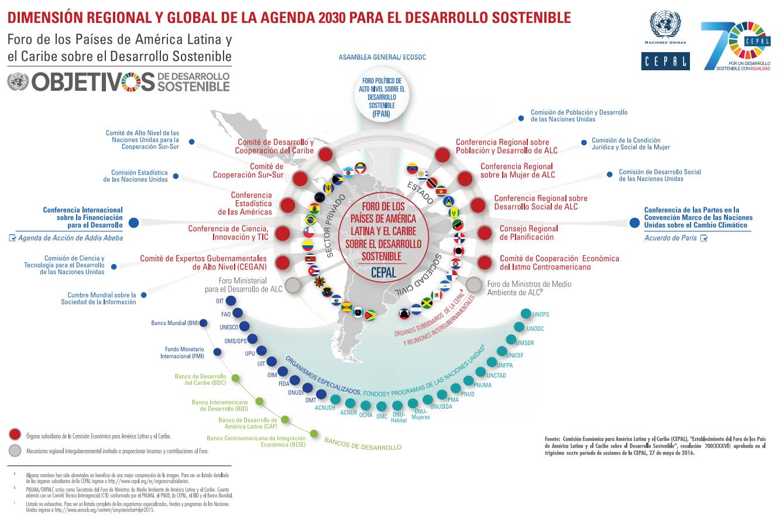 Dimensión Global y Regional de la Agenda 2030 para el Desarrollo Sostenible