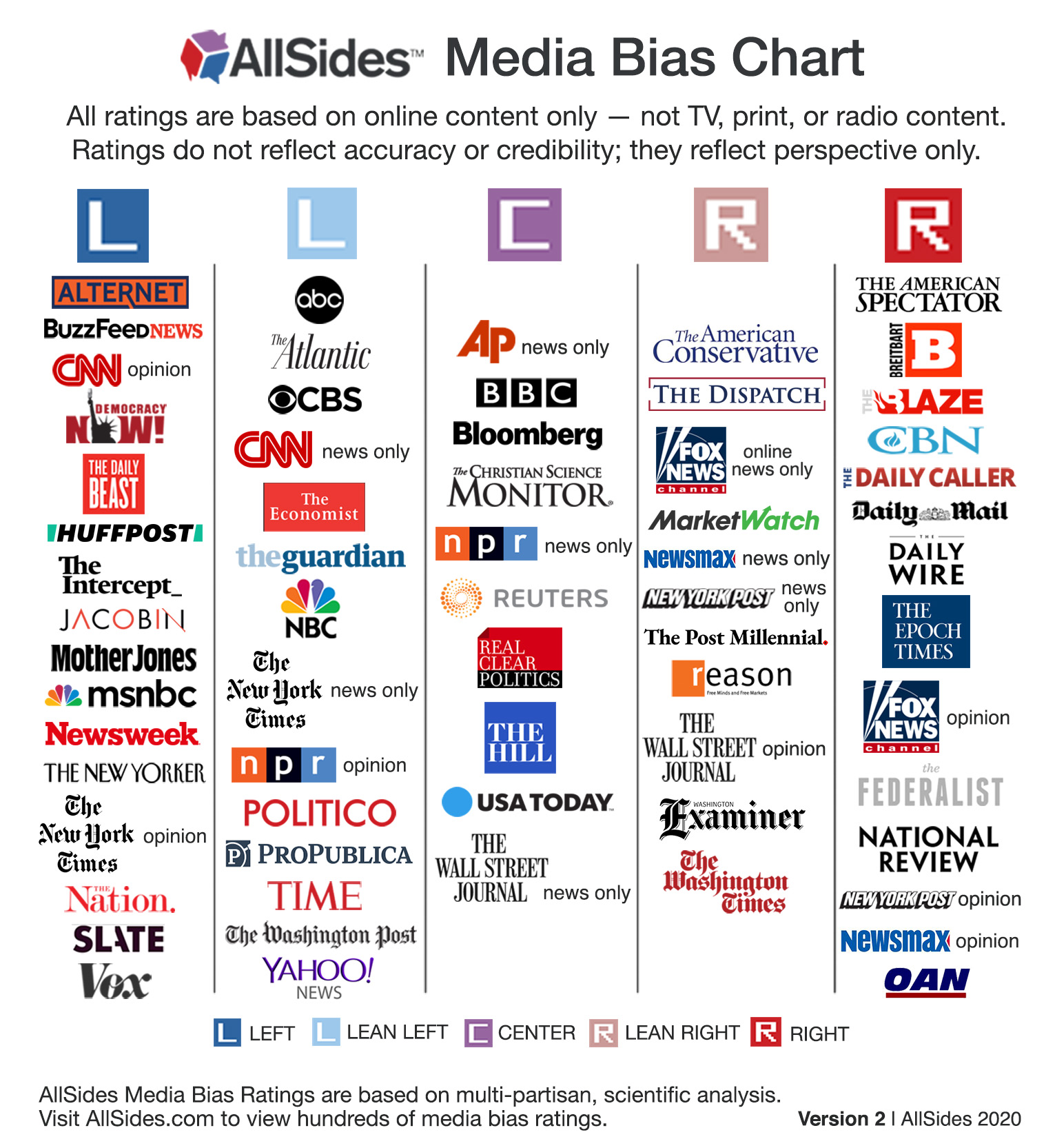 image of the allsides media bias chart which shows approximately 50 news outlets and where they fall on the bias spectrum.