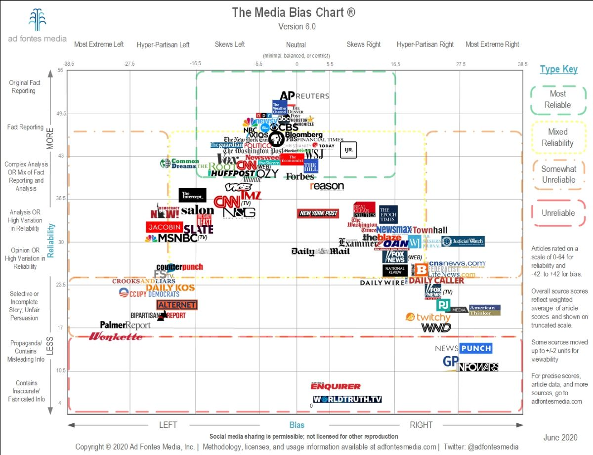 image of adfontes media bias chart showing scores of news publications and where they fall on a bias chart