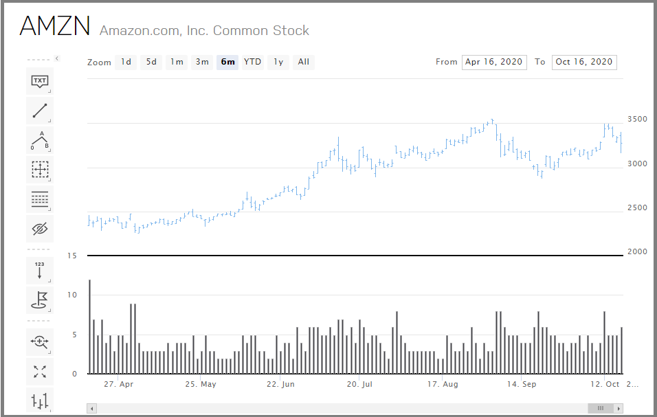Link to Amazon stocks from NASDAQ
