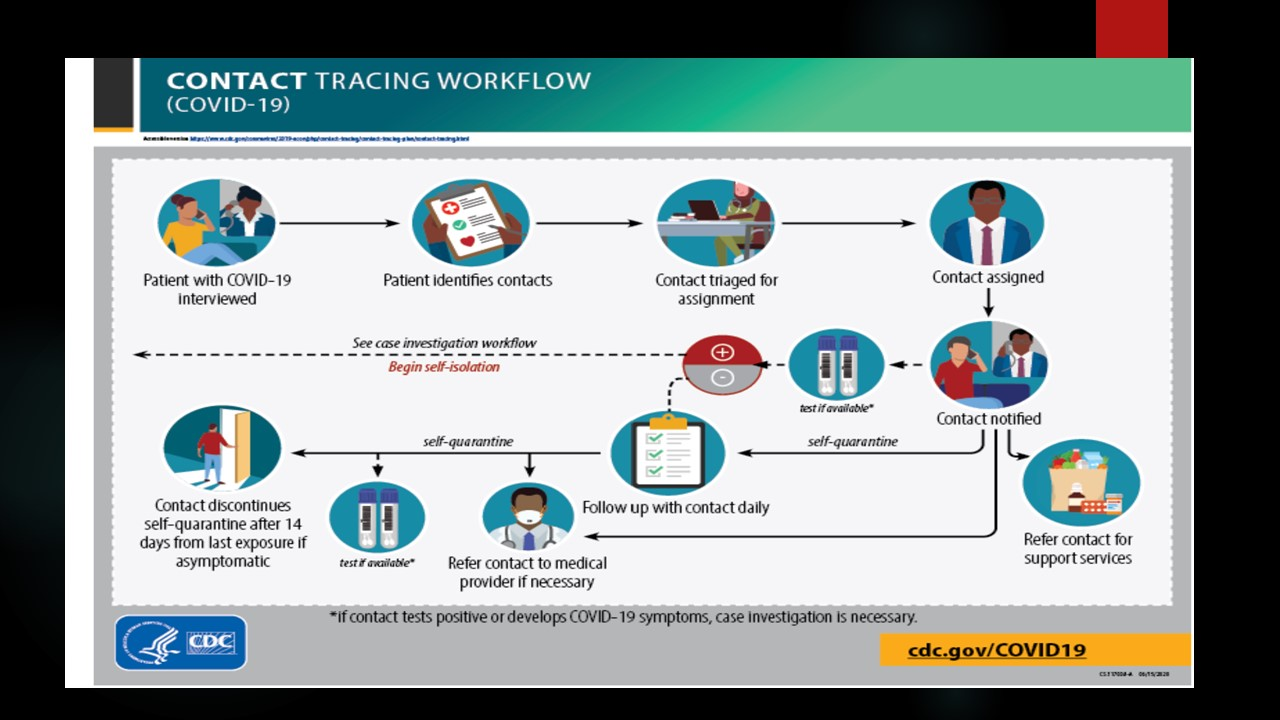 Contact tracing workflow
