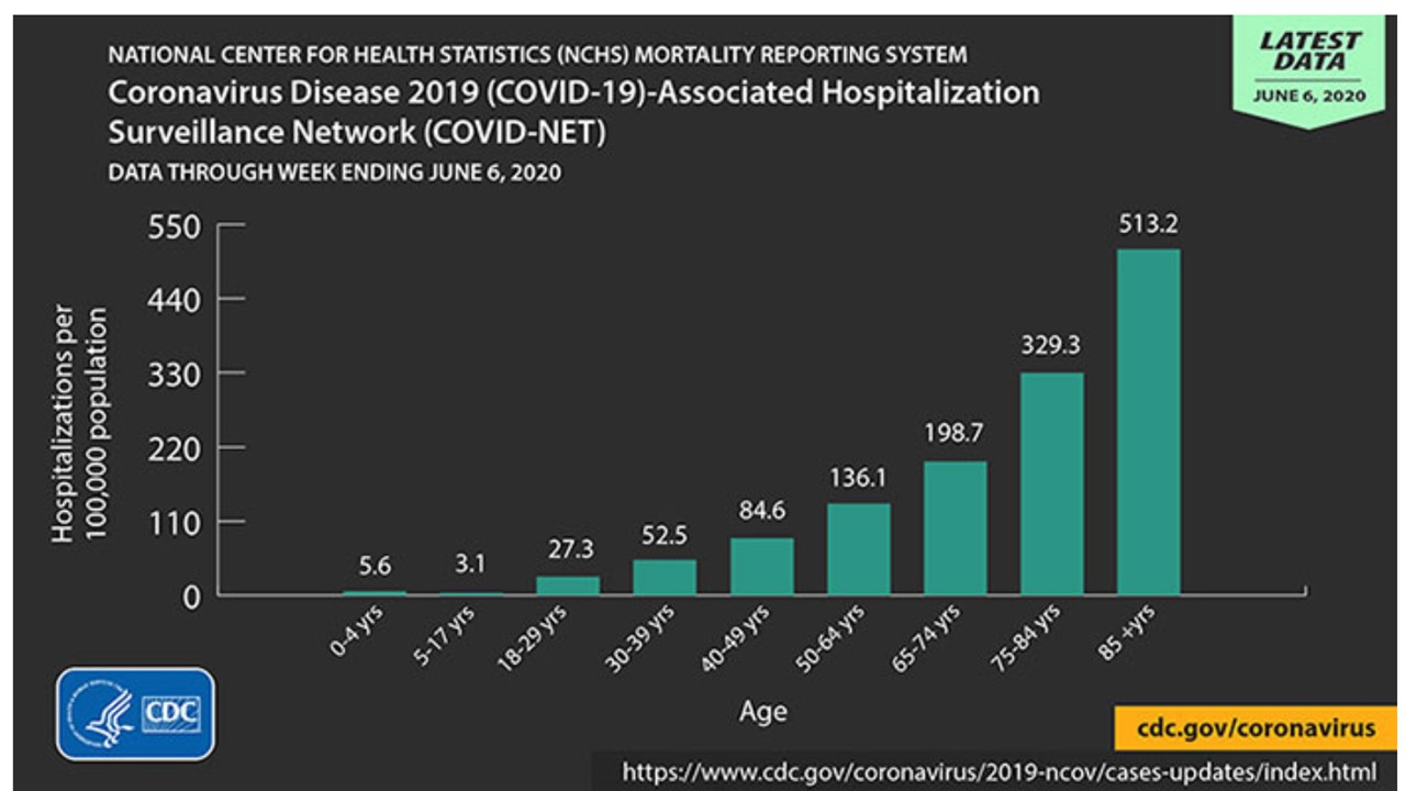 Hospitalizations per 100,000 population
