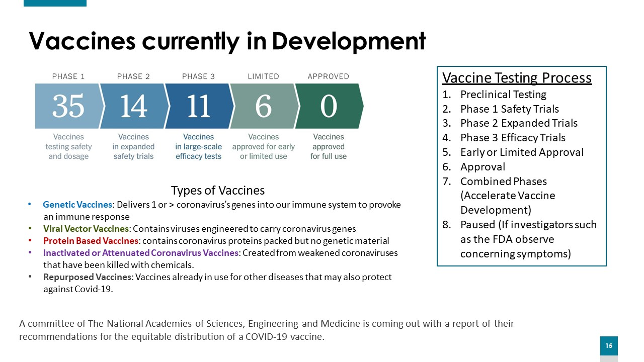 Vaccines currently in development