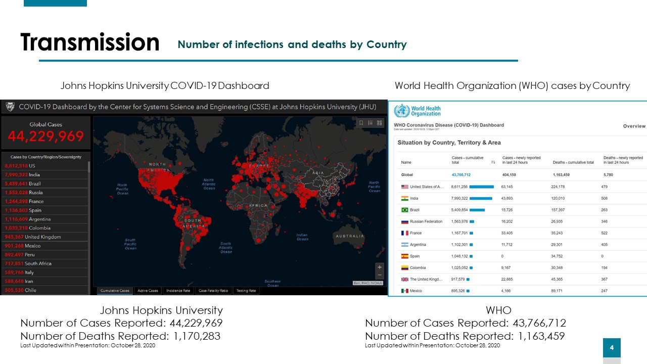 Transmission - Number of infections and deaths by county