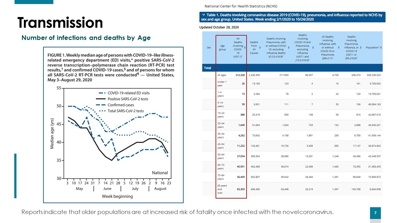 Transmission - Number of infections and deaths by age