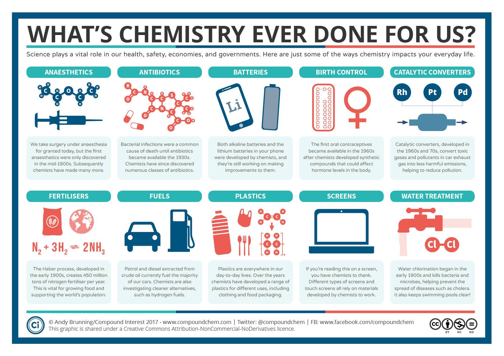 What's Chemistry Ever Done for Us?