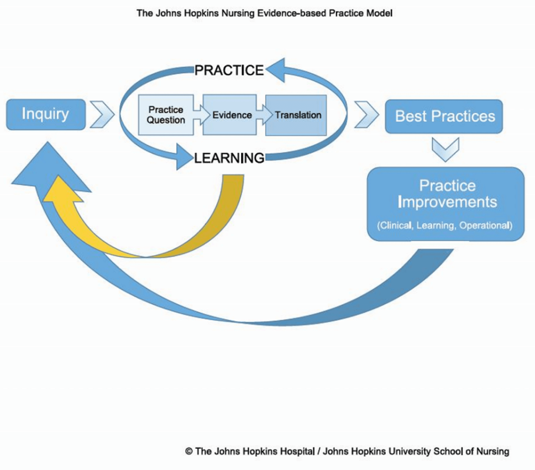 The Johns Hopkins EBP model progressing through inquiry, practice question, evidence, translation, best practices, and practice improvements. An arrow points from practice improvements to inquiry back at the beginning of the model, implying a cycle