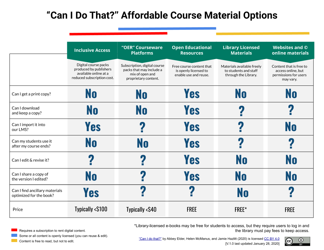 Affordable course material options table