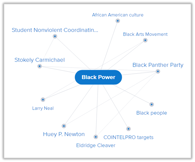 Credo - Mind Map - Black Power