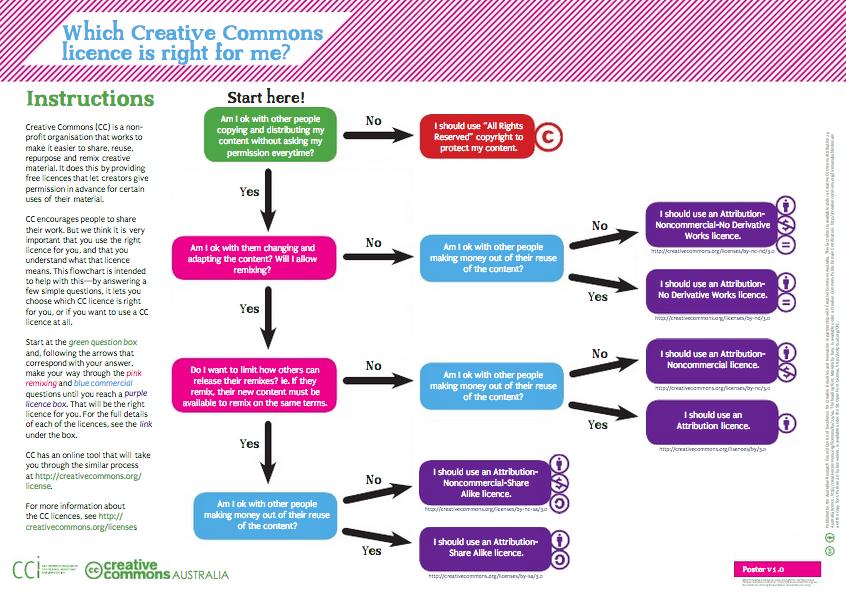 Creative Commons License flowchart