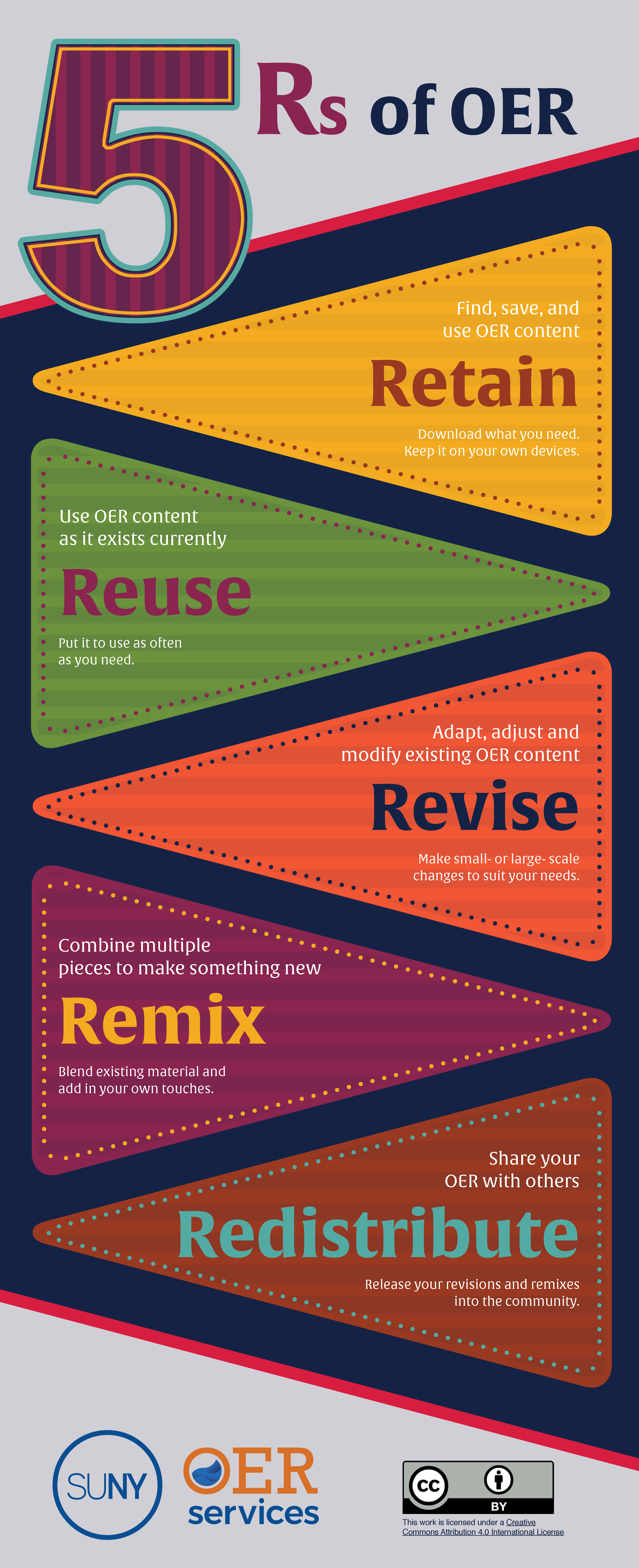 Infographic: Retain, Reuse, Revise, Remix, Redistribute