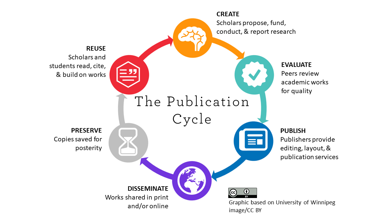 Scholarly Publication Cycle: create, evaluate, publish, disseminate, preserve, reuse