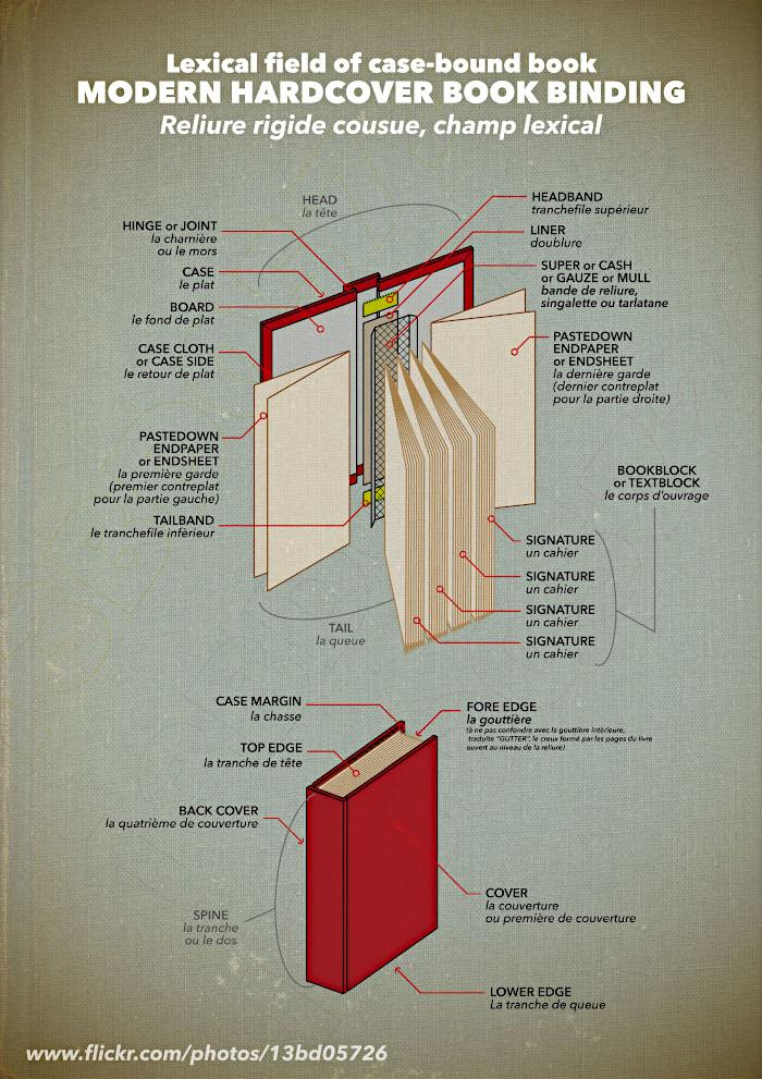 Lexical field of case-bound book - modern hardcover book binding
