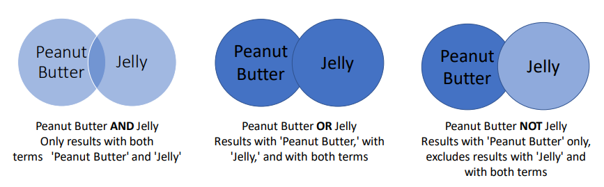 Peanut butter AND jelly, only results with both terms; Peanut butter OR jelly, results with either or both terms; Peanut butter NOT jelly, results with peanut butter only, excludes results with jelly and with both terms.
