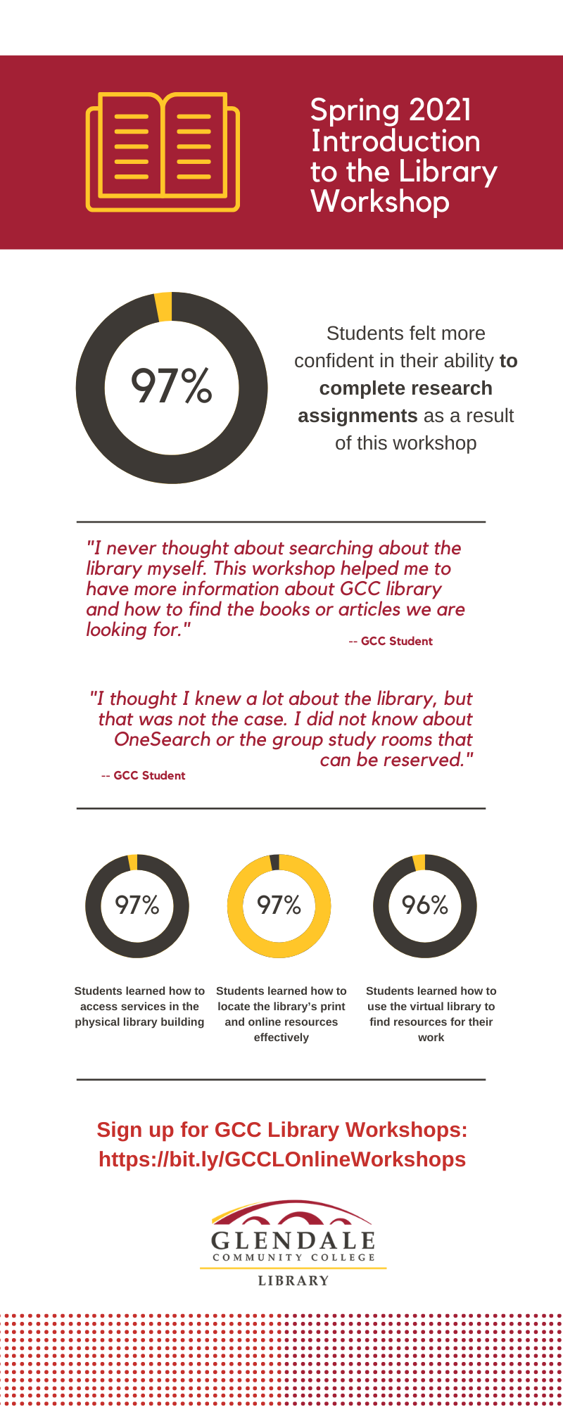 spring 2021 intro to library infographic