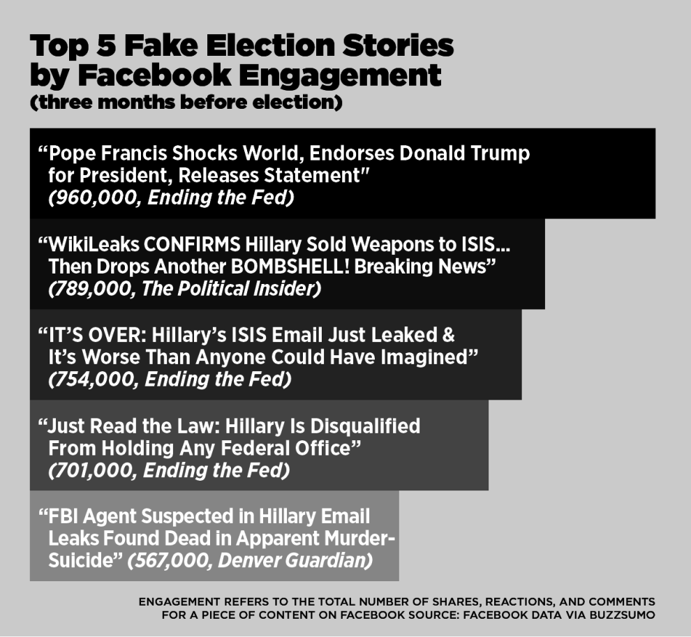 Top 5 Fake Election Stories by Facebook engagement
