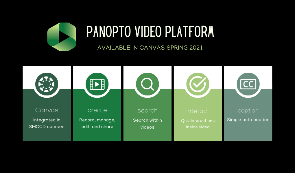 panopto video platform available in Canvas