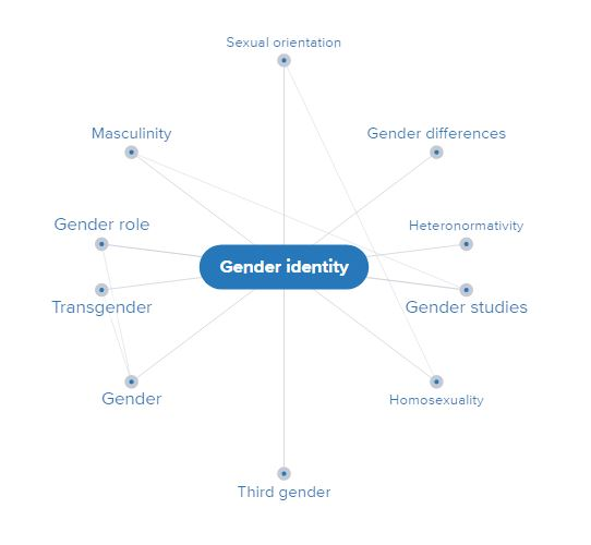 Gender Mind Map