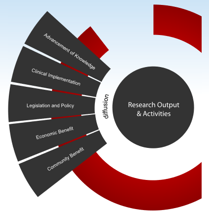 Red broken part circle surrounds grey 'Research Output & Activities' bullseye. 5 grey wedges point out from center, each labeled with a type of research impact