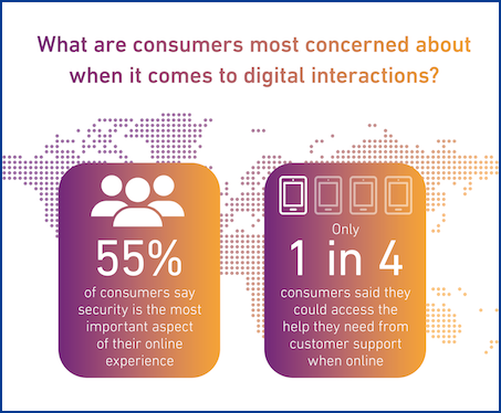 55% consumers says security is the most important aspect of online; 1 in 4 say they could access help they need online