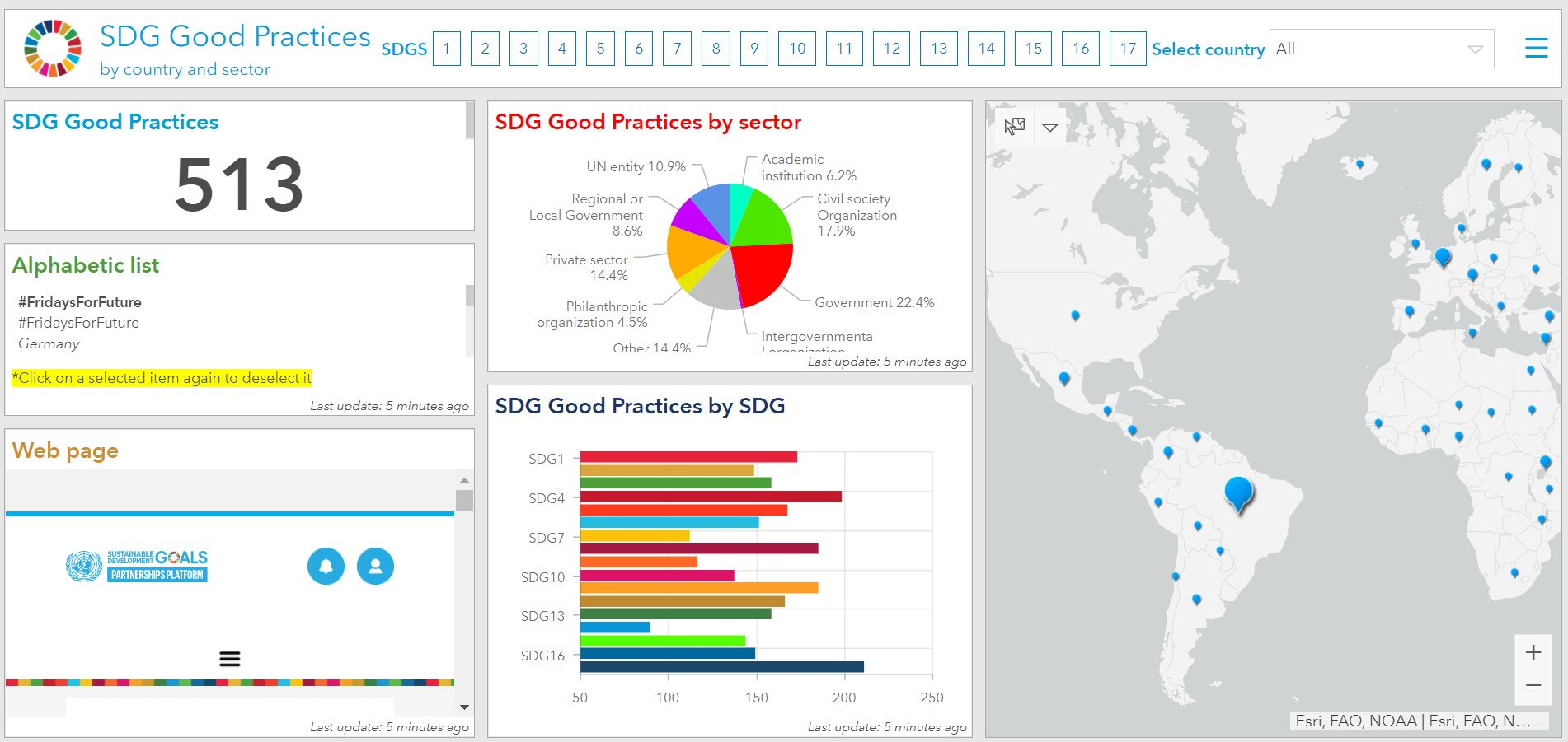 screenshot of SDG Good Practices dashboard