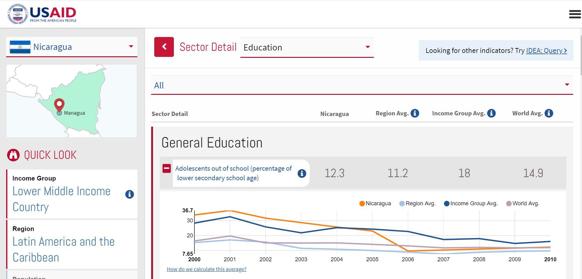 screenshot of USAID IDEA data dashboard
