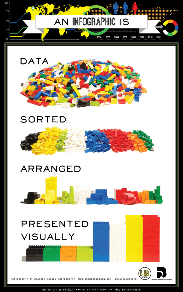 Image explaining visually what an infographic is: