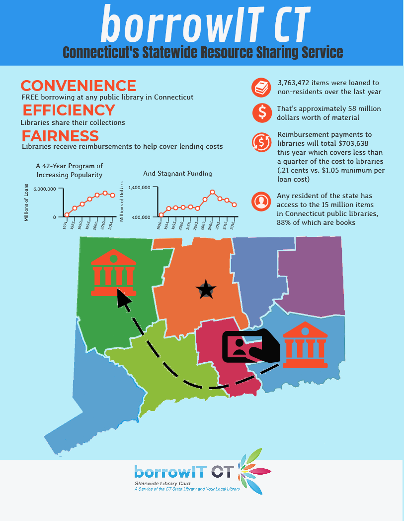 BorrowIT CT Infographic