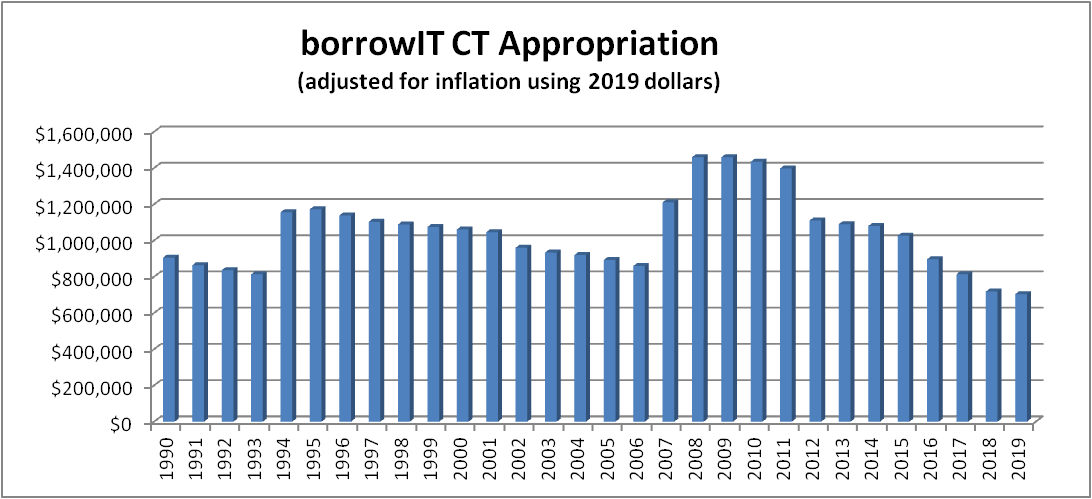 borrowIT CT Appropriation adjusted for inflation