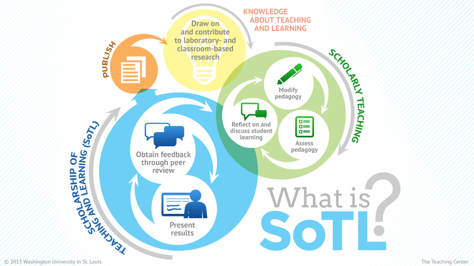 What is SoTL?