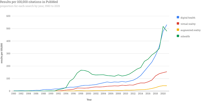 Graph showing the growth of digital health, mhealth, virtual reality, and augmented reality articles published in PubMed since 1980.