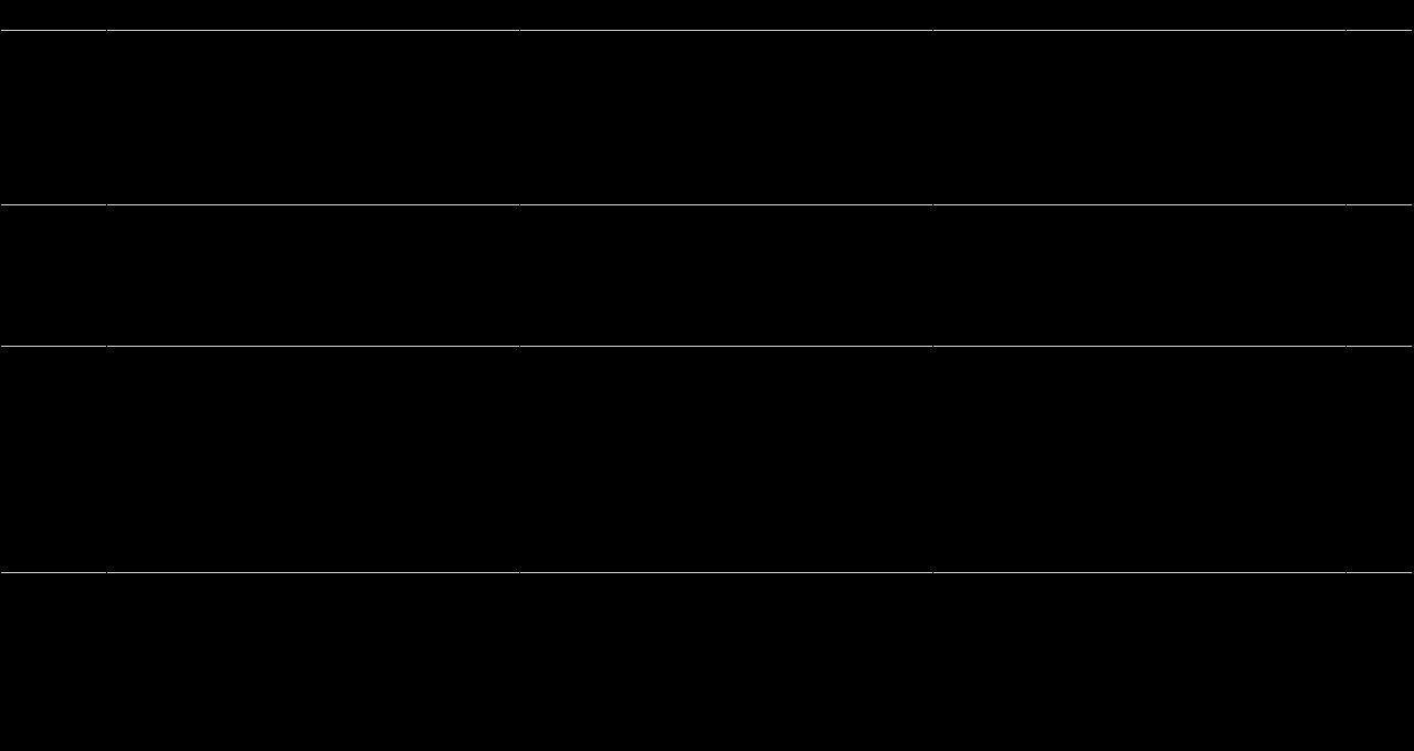 sample rubric