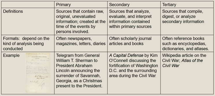 Definitions and examples of types of sources